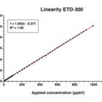 ETD-300 Ethylene (C2H4) Linearity Graph
