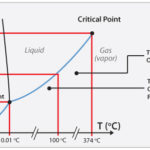 H2S Low Pressure Graph