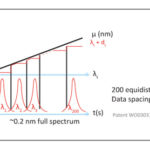 Principal of Operations (graph 1) - Optical Feedback Cavity Enhanced Absorption Spectroscopy