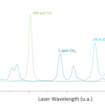 CO Spectrum Graph