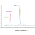 CO2 Spectrum Graph that also features H2S and CH4