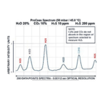 H2S Spectrum Graph
